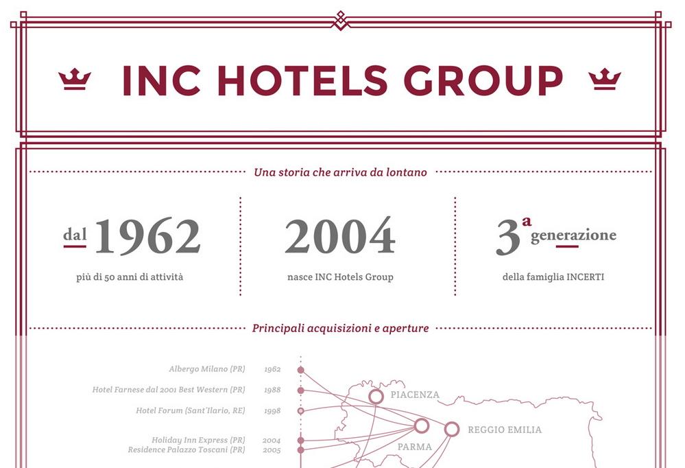 Anteprima dell'infografica sul Gruppo INC Hotels