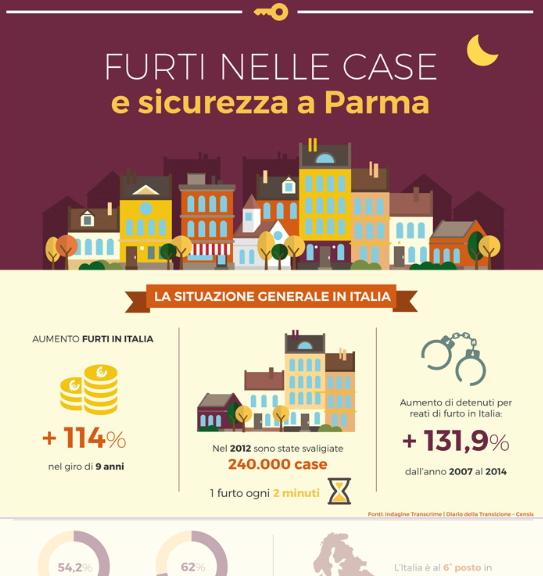 Anteprima infografica Ferrarini su furti e sicurezza a Parma