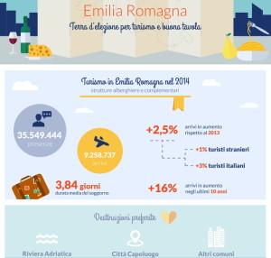 Anteprima Infografica 1 2016 Turismo Emilia Romagna